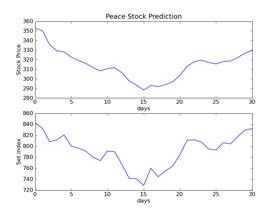 โปรแกรม พยากรณ์ราคาหุ้น ด้วยโครงข่ายประสาทเทียม (Peace Stock Predictor)