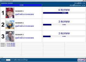 Advanced Election (โปรแกรม ช่วยนับคะแนน ผลเลือกตั้ง)