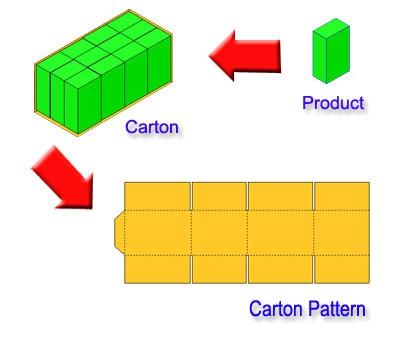 โปรแกรม ออกแบบ บรรจุภัณฑ์แบบ 3 มิติ (Package Designer) :
