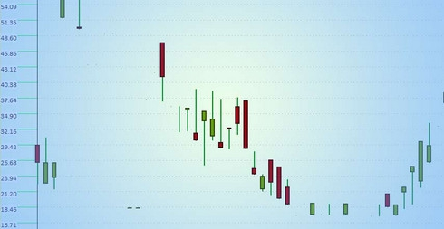 iCommerce - Stock Market Simulator (โปรแกรม จำลองการเล่นหุ้น สำหรับ ผู้ฝึกเล่นหุ้น เริ่มเล่นหุ้น) :