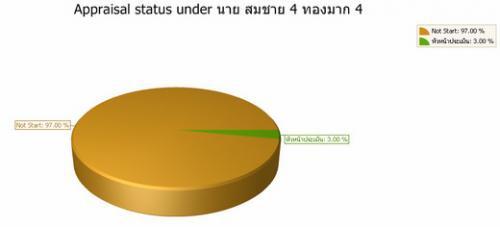 eValuasi (โปรแกรม ประเมินผลการปฏิบัติงาน ของพนักงานผ่านเว็บ) :