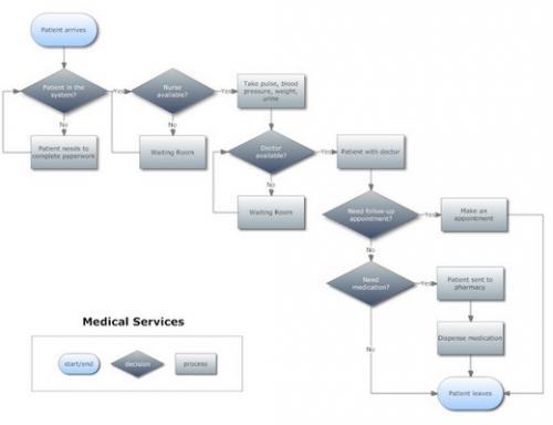 SmartDraw โปรแกรมวาด Diagram