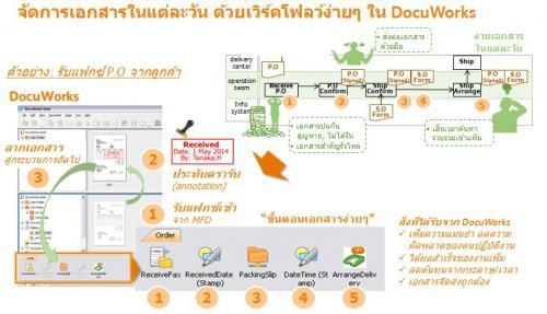 โปรแกรมเอกสารดิจิตอล DocuWorks