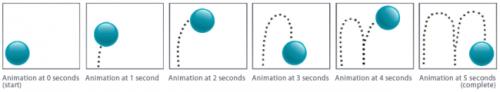 ดาวน์โหลดโปรแกรม 3D PDF Animate