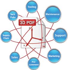 ดาวน์โหลดโปรแกรมแปลงไฟล์ 3D PDF Converter