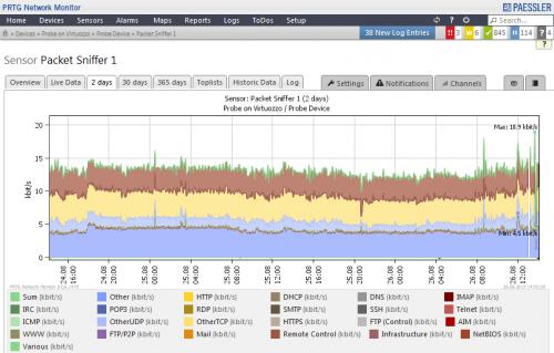 โปรแกรมเน็ตเวิร์ค PRTG Network Monitor