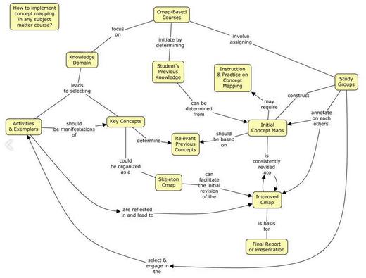 ดาวน์โหลดโปรแกรม CmapTools