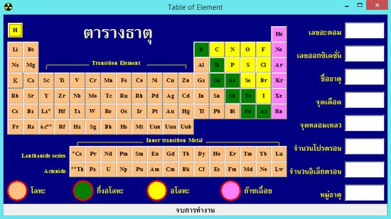 โปรแกรมตารางธาตุ Table of Chemical Element
