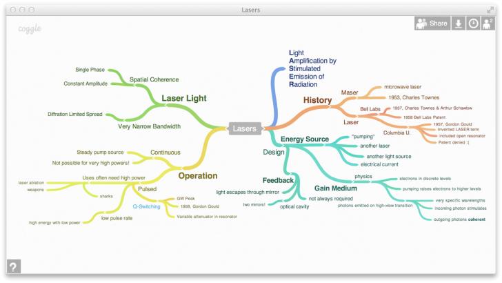 โปรแกรมทำ Mind Mapping ฟรี Coggle